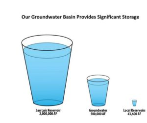 Water storage capacity of reservoirs compared to groundwater basin