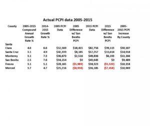 Actual PCPI data 2005-2015 (2).jpg