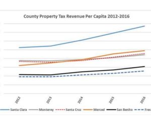 County Property Tax Revenue.jpg