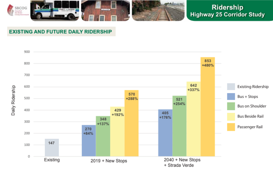 Ridership chart from survey presented to the Local Transportation Agency board on May 21.
