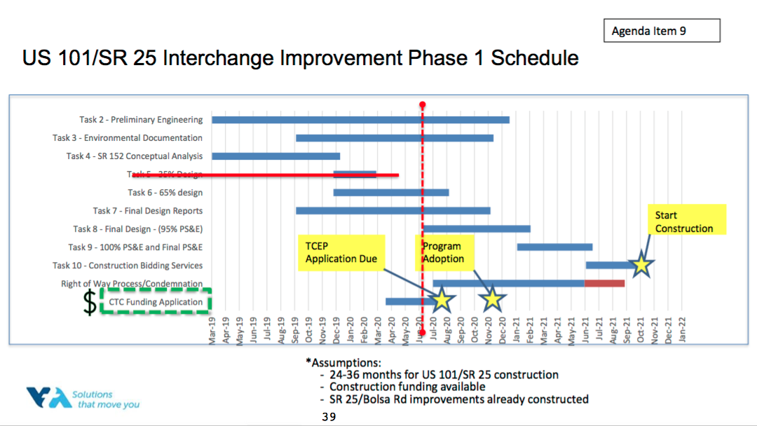 Interchange Improvement Phase One Schedule for the Highway 101/25 interchange. Image courtesy of VTA.