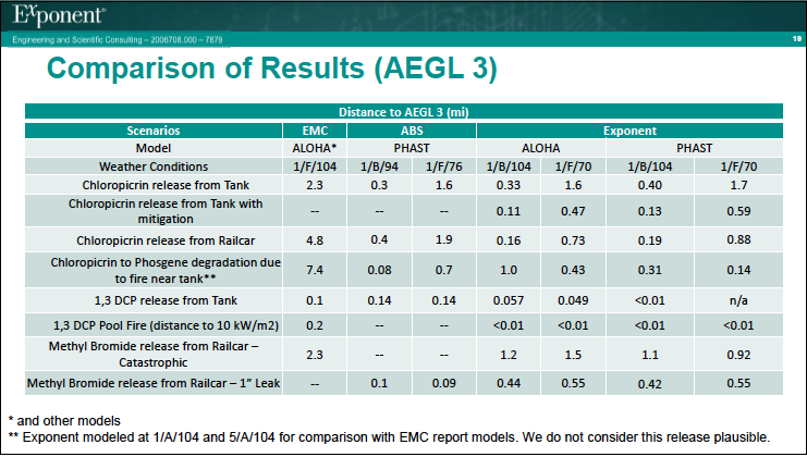 Table comparing all three reports. Image from agenda packet.