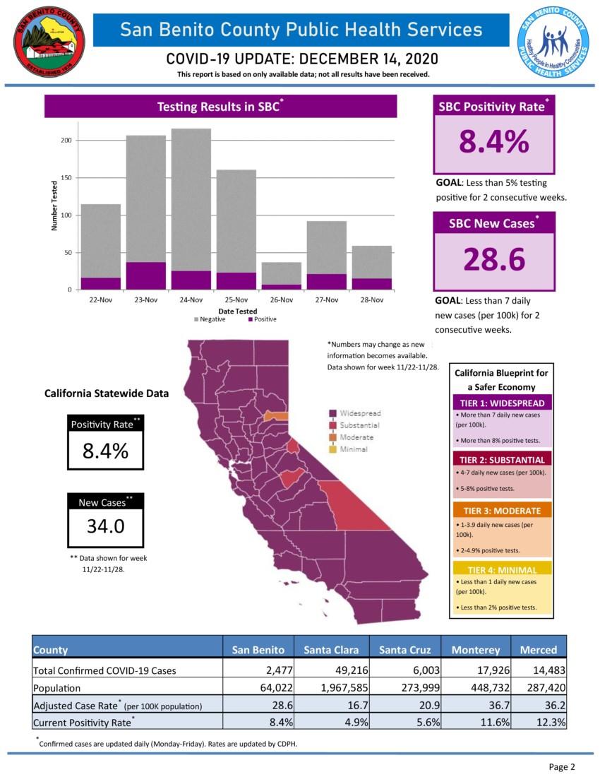 Information courtesy of San Benito County Public Services.
