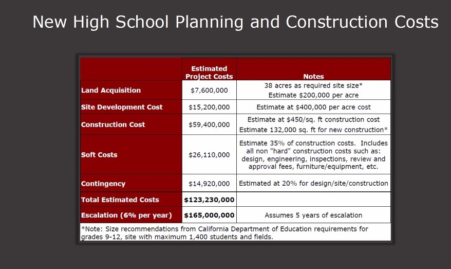 Potential cost of new high school. Image from Jan. 19 SBHS workshop.