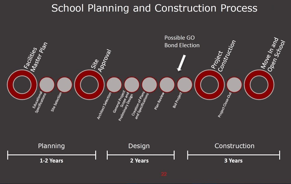 School planning and construction process. Image from Jan. 19 SBHS workshop.