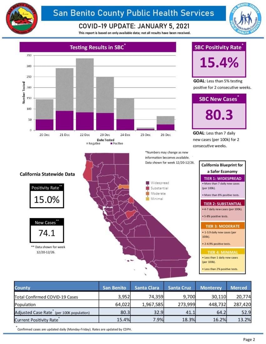 Information courtesy of San Benito County Public Health Services.