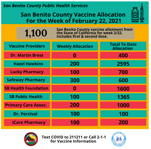 Courtesy of SBC Public Health Services.