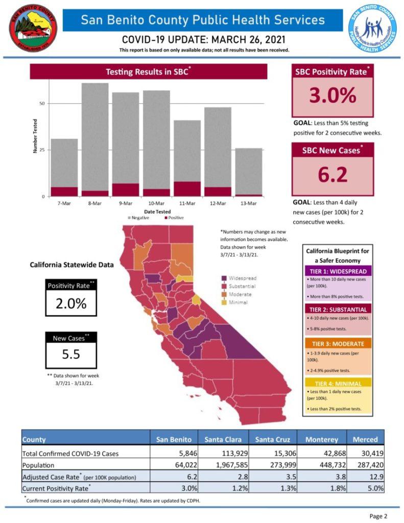 Information courtesy of SBC Public Health Services.