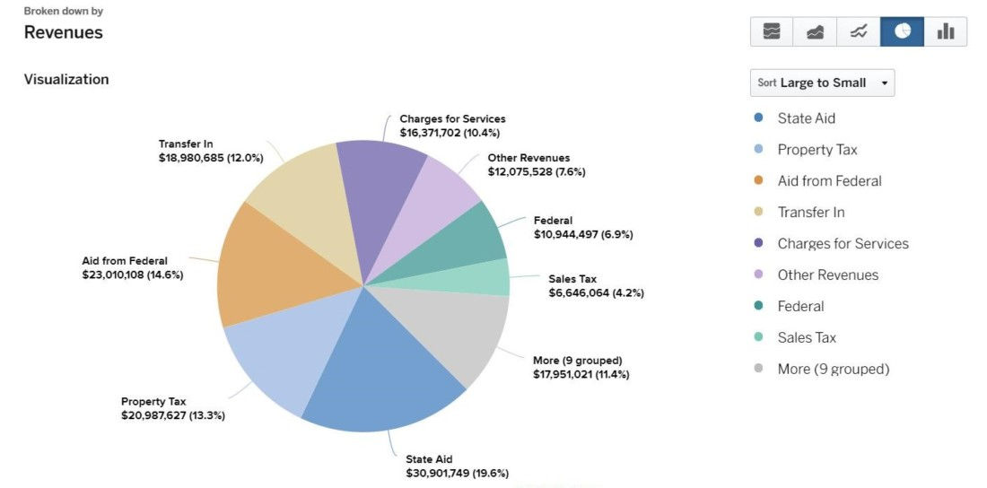 Reimbursements from CalTrans represent the largest revenue source for the county. Image from the county's website.